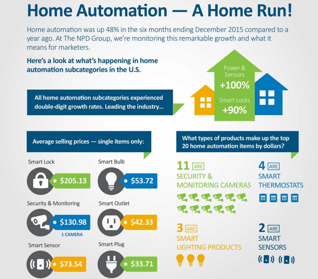 Home Automation — A Home Run!